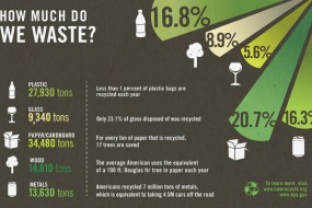 How Much Do We Waste?